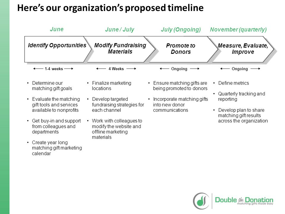 Here's our organization's proposed timeline Funding Strategy Promote to Donors Modify Fundraising Materials Identify Opportunities Determine our match