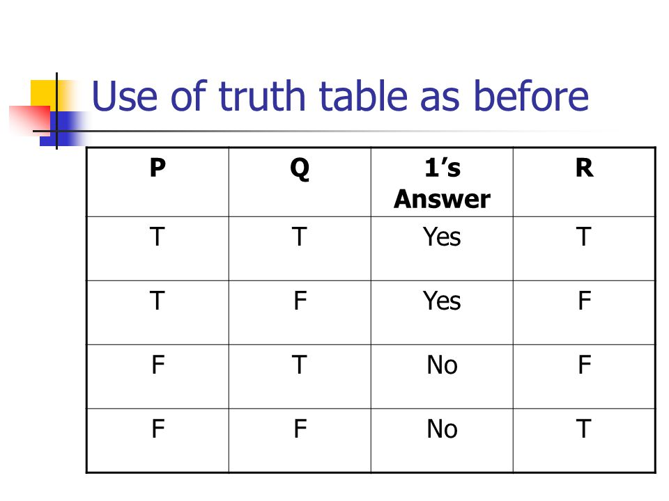 Use of truth table as before PQ1's Answer R TTYesT TF F FTNoF FF T