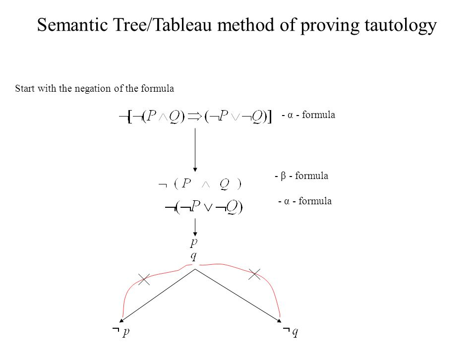 Semantic Tree/Tableau method of proving tautology Start with the negation of the formula α-formula β-formula α-formula - α - formula - β - formula - α - formula