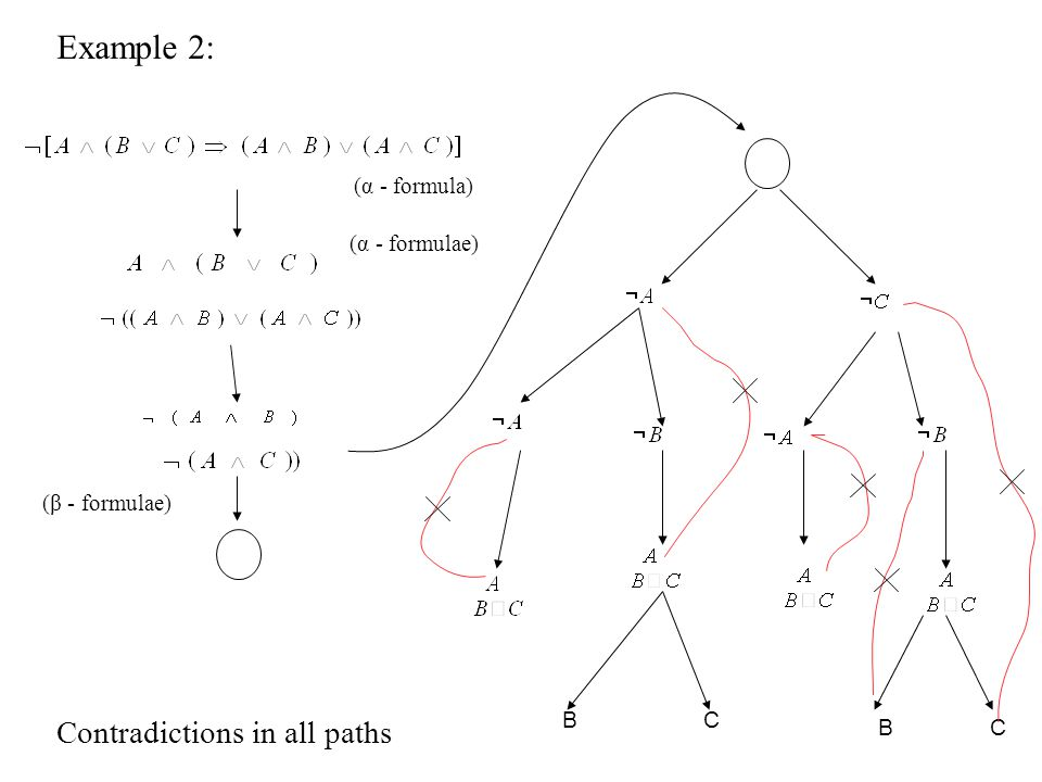 Example 2: BC BC Contradictions in all paths X α-formula (α - formulae) (β - formulae) (α - formula)