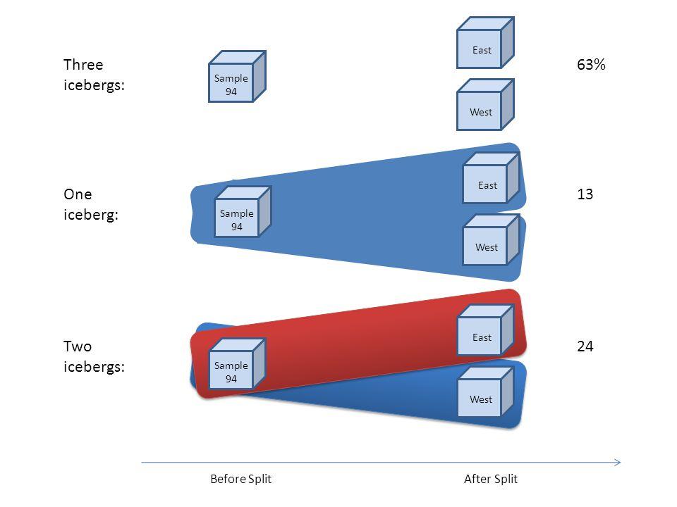 Before SplitAfter Split Three icebergs: 63% 13 24 East West Sample 94 One iceberg: East West Sample 94 Two icebergs: East West Sample 94