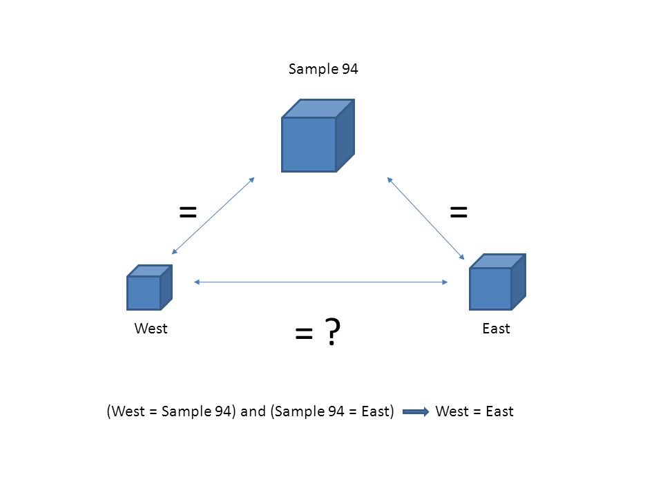 Sample 94 WestEast == = (West = Sample 94) and (Sample 94 = East) West = East