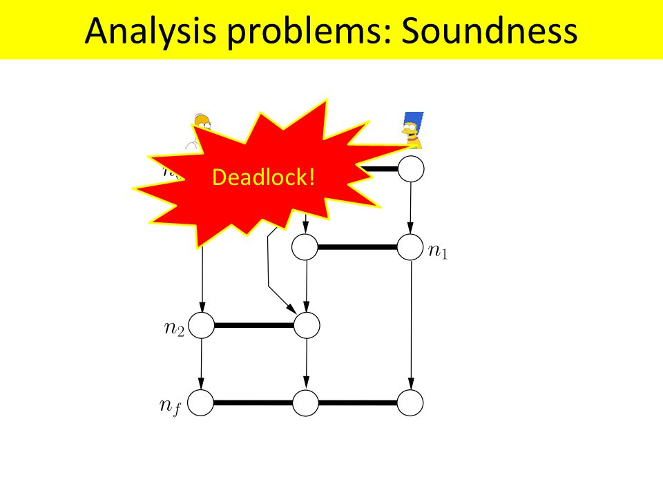 Analysis problems: Soundness Deadlock!