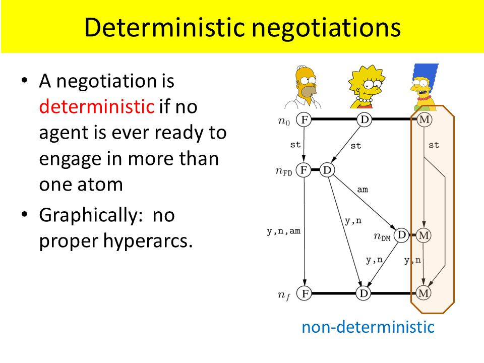 Deterministic negotiations A negotiation is deterministic if no agent is ever ready to engage in more than one atom Graphically: no proper hyperarcs.
