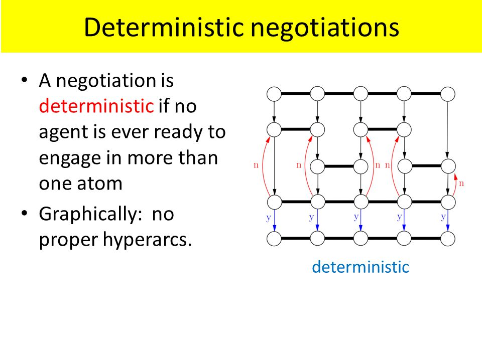 Deterministic negotiations deterministic A negotiation is deterministic if no agent is ever ready to engage in more than one atom Graphically: no proper hyperarcs.