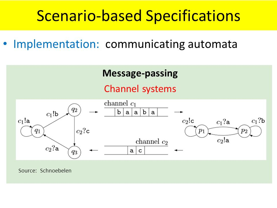 Scenario-based Specifications Implementation: communicating automata Message-passing Channel systems Source: Schnoebelen