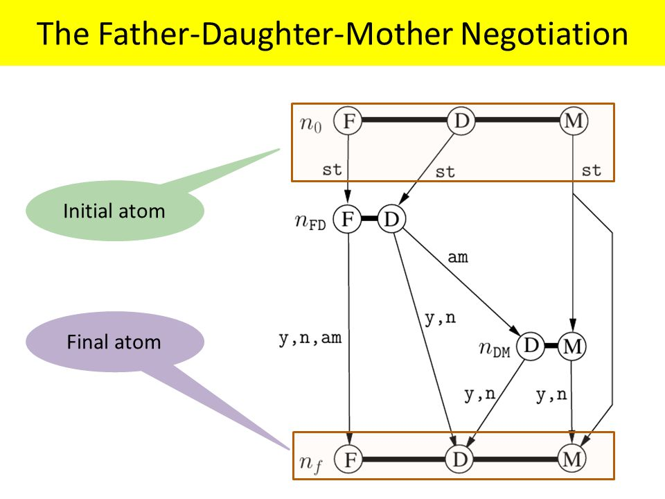 The Father-Daughter-Mother Negotiation Initial atom Final atom