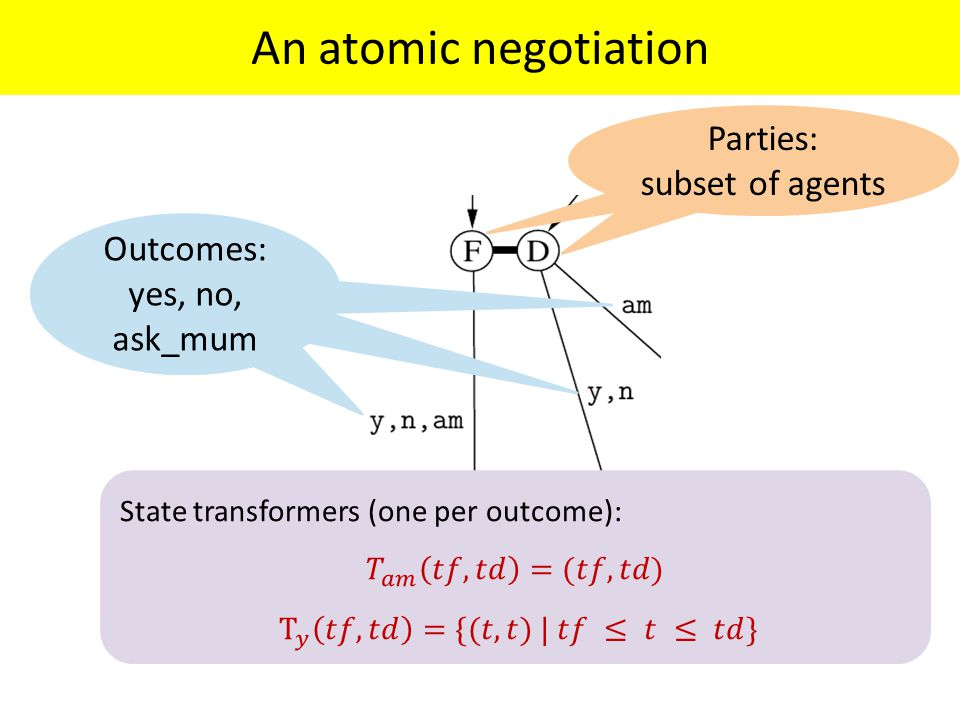 An atomic negotiation Parties: subset of agents Outcomes: yes, no, ask_mum Outcomes: yes, no, ask_mum Outcomes: yes, no, ask_mum