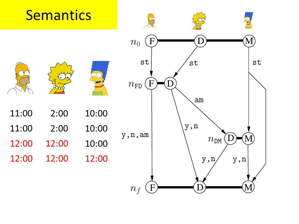 Semantics 11:00 2:0010:00 11:00 2:0010:00 12:00 10:00 12:00