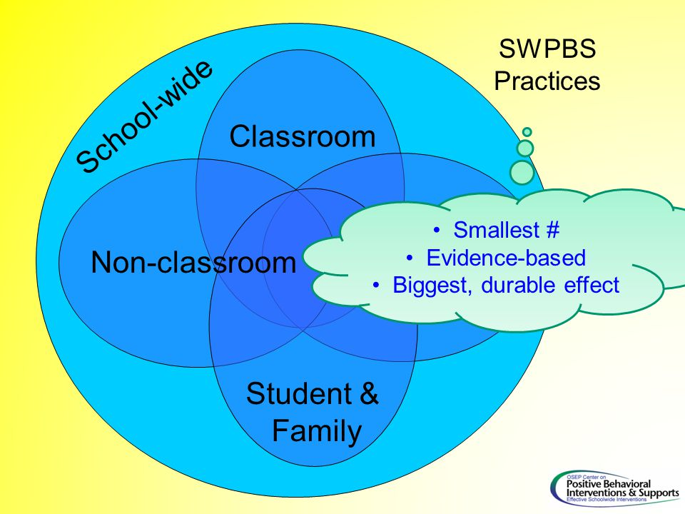 Classroom SWPBS Practices Non-classroom Family Student & Family School-wide Smallest # Evidence-based Biggest, durable effect