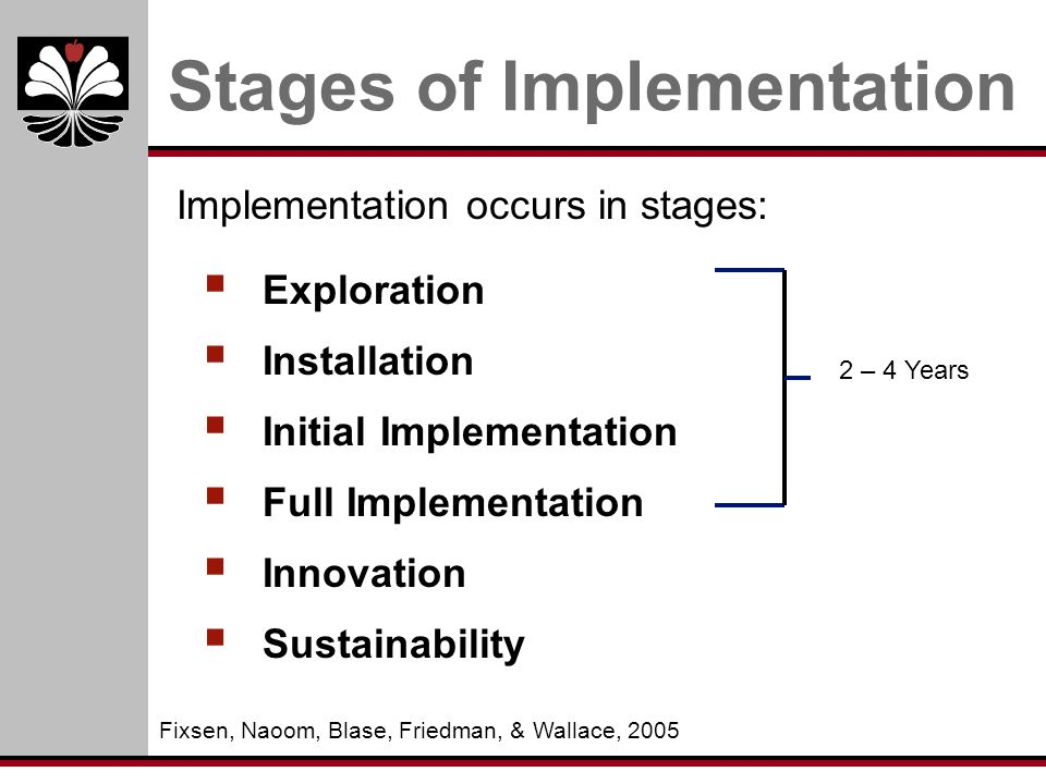 Stages of Implementation  Exploration  Installation  Initial Implementation  Full Implementation  Innovation  Sustainability Implementation occurs in stages: Fixsen, Naoom, Blase, Friedman, & Wallace, 2005 2 – 4 Years