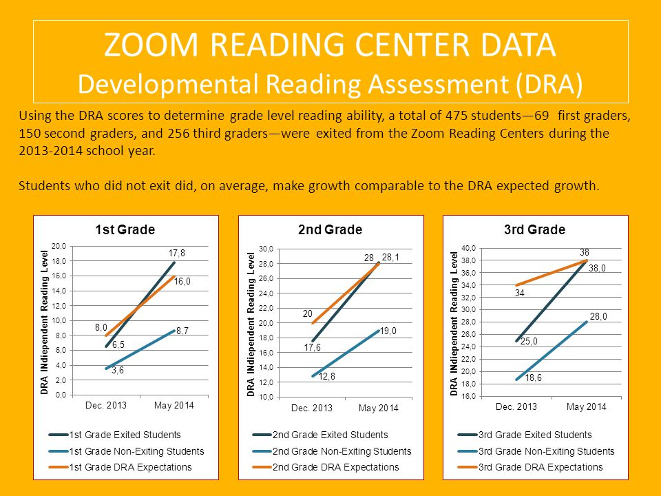 ZOOM READING CENTER DATA Developmental Reading Assessment (DRA) Using the DRA scores to determine grade level reading ability, a total of 475 students