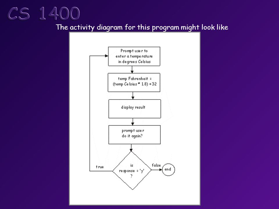 The activity diagram for this program might look like