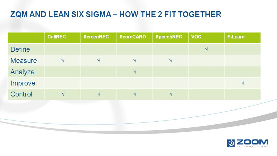 CallRECScreenRECScoreCARDSpeechRECVOCE-Learn Define √ Measure √√√√ Analyze √ Improve √ Control √√√√ ZQM AND LEAN SIX SIGMA – HOW THE 2 FIT TOGETHER