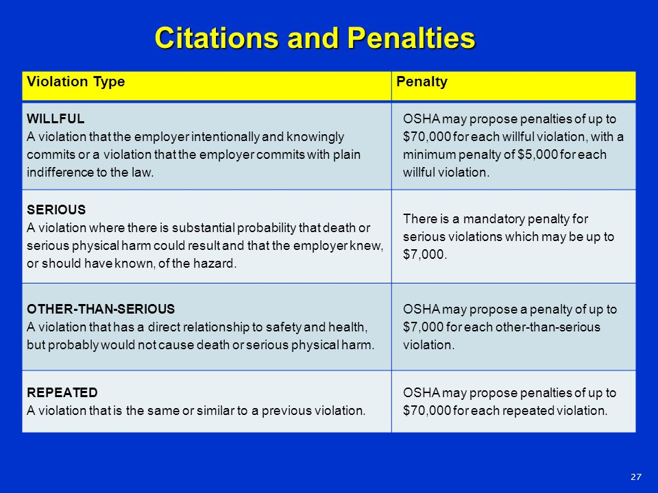 Violation TypePenalty WILLFUL A violation that the employer intentionally and knowingly commits or a violation that the employer commits with plain in