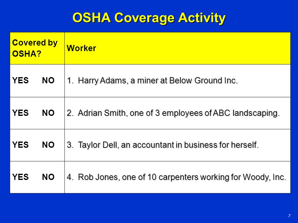 OSHA Coverage Activity 7 Covered by OSHA? Worker YESNO 1.Harry Adams, a miner at Below Ground Inc. YESNO 2.Adrian Smith, one of 3 employees of ABC lan