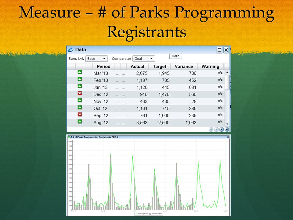 Measure – # of Parks Programming Registrants