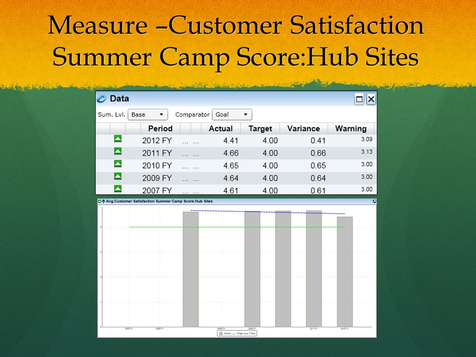 Measure –Customer Satisfaction Summer Camp Score:Hub Sites