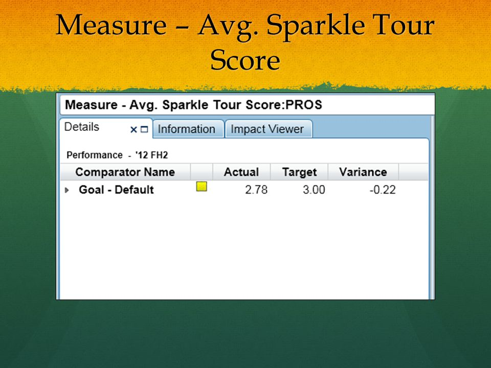 Measure – Avg. Sparkle Tour Score