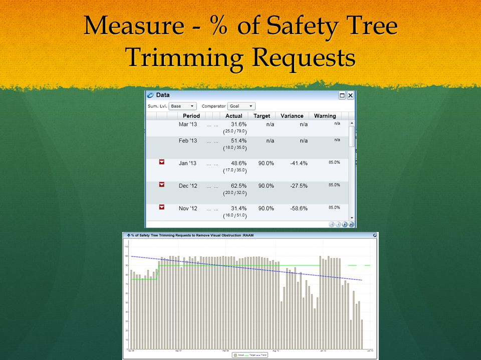 Measure - % of Safety Tree Trimming Requests