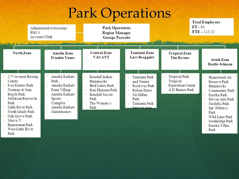 Park Operations North Zone Amelia Zone Frankie Yanes Central Zone VACANT Tamiami Zone Lars Bergquist Tropical Zone Tim Byrnes South Zone Deallo Johnso