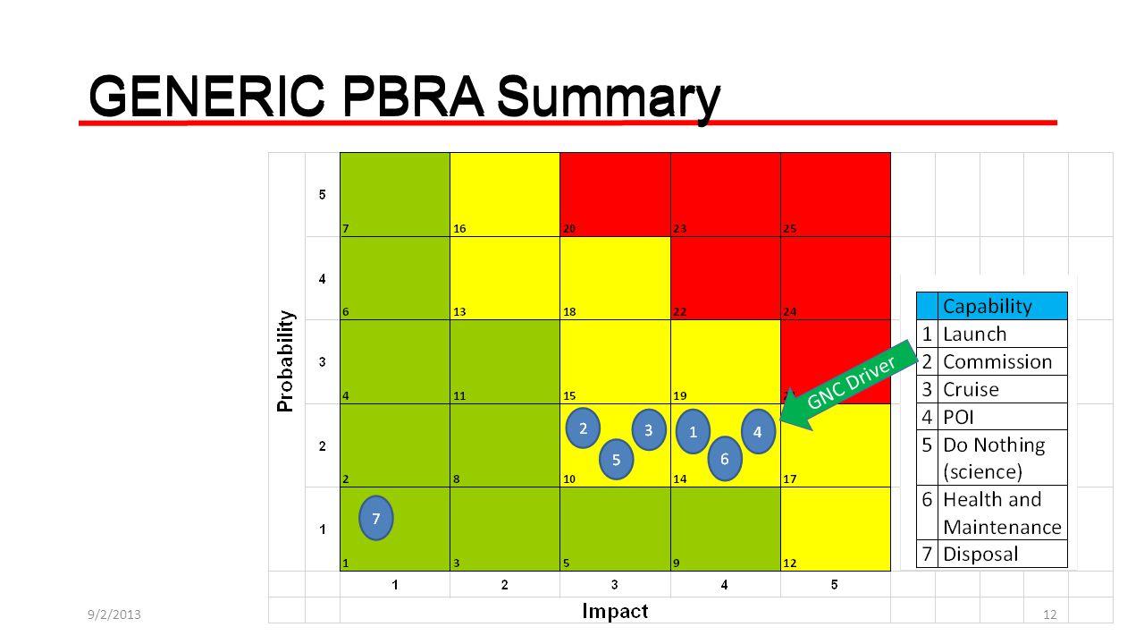 GENERIC PBRA Summary GNC Driver 9/2/201312