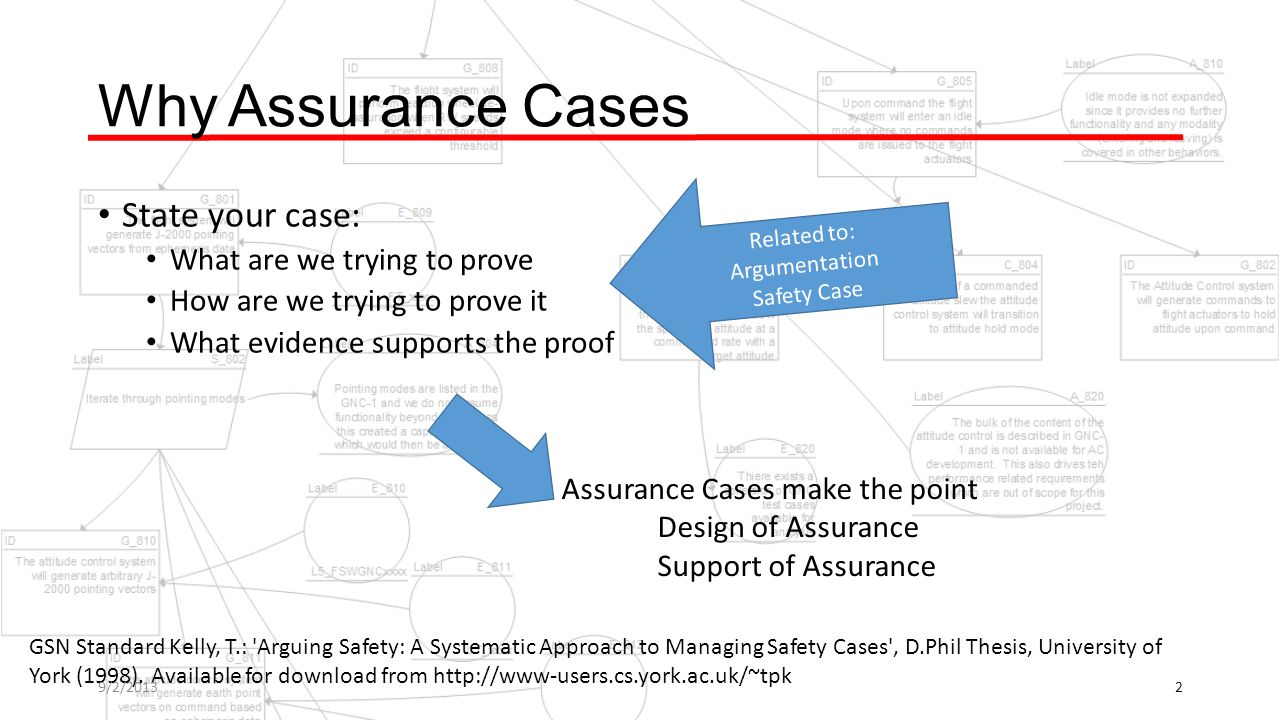 Why Assurance Cases State your case: What are we trying to prove How are we trying to prove it What evidence supports the proof Assurance Cases make the point Design of Assurance Support of Assurance Related to: Argumentation Safety Case GSN Standard Kelly, T.: Arguing Safety: A Systematic Approach to Managing Safety Cases , D.Phil Thesis, University of York (1998).