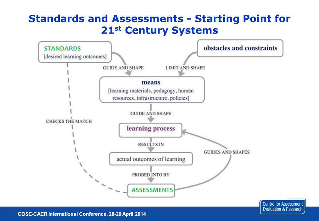 Standards and Assessments - Starting Point for 21 st Century Systems CBSE-CAER International Conference, 28-29 April 2014