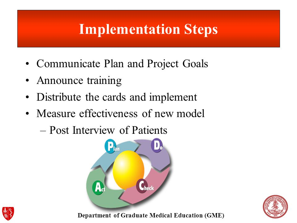 Department of Graduate Medical Education (GME) Implementation Steps Communicate Plan and Project Goals Announce training Distribute the cards and implement Measure effectiveness of new model –Post Interview of Patients