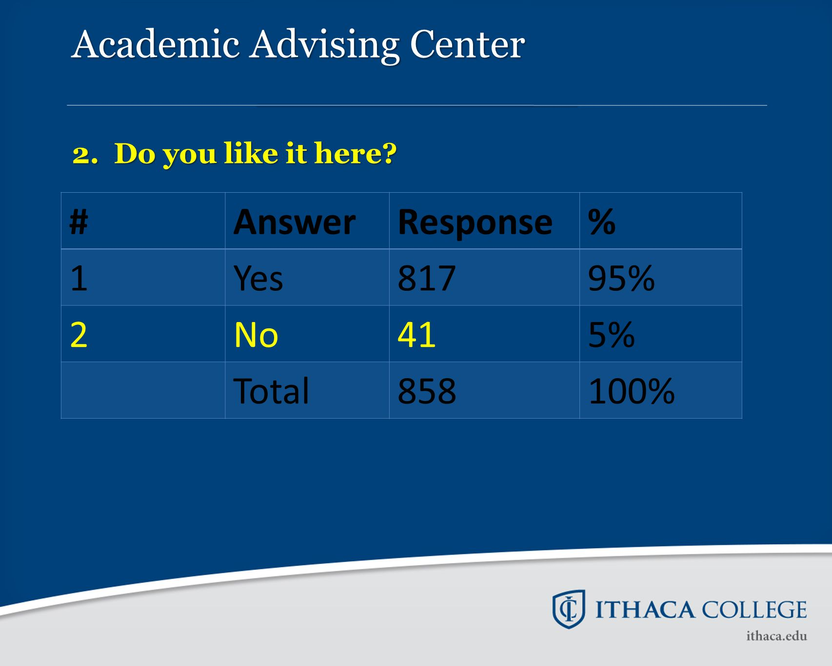 Academic Advising Center 2. Do you like it here? #AnswerResponse% 1Yes81795% 2No415% Total858100%