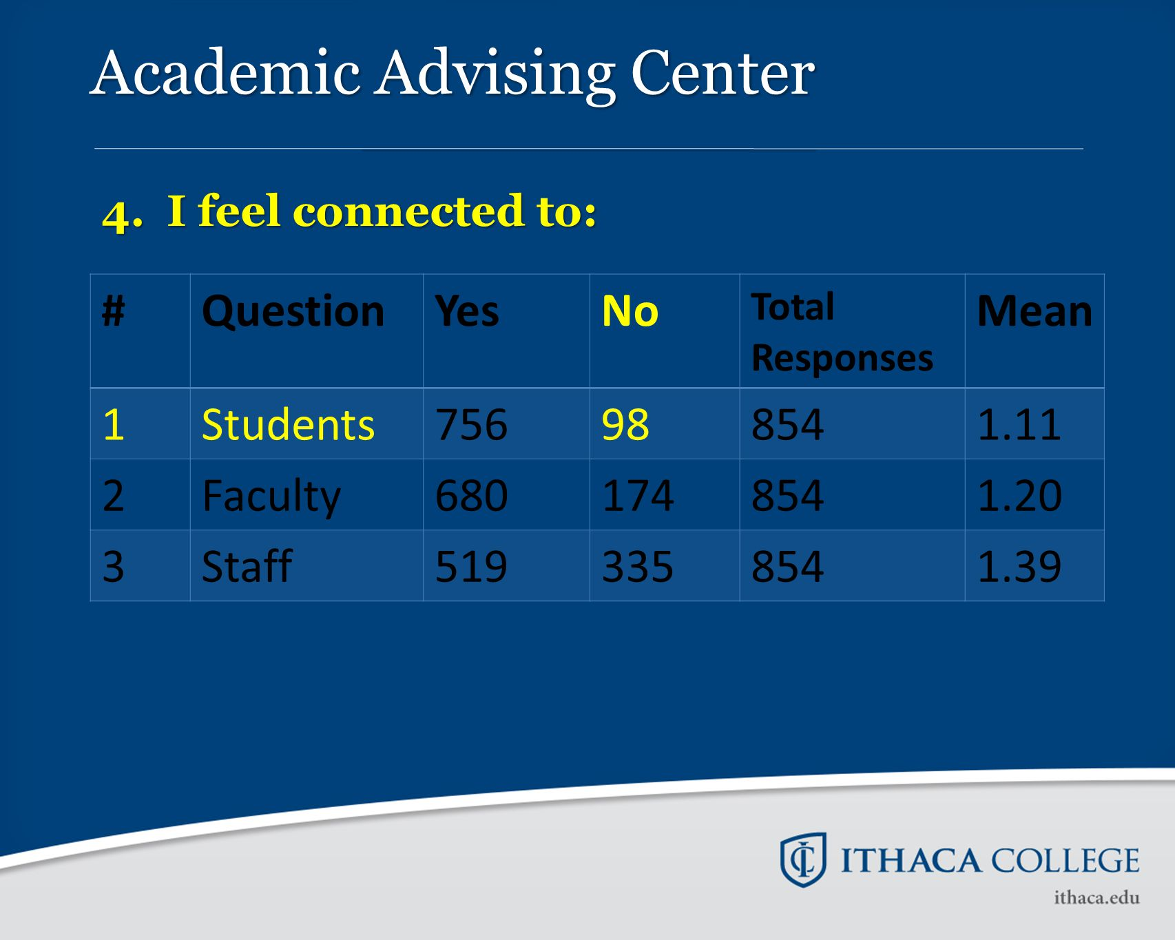 Academic Advising Center 4. I feel connected to: #QuestionYesNo Total Responses Mean 1Students756988541.11 2Faculty6801748541.20 3Staff5193358541.39