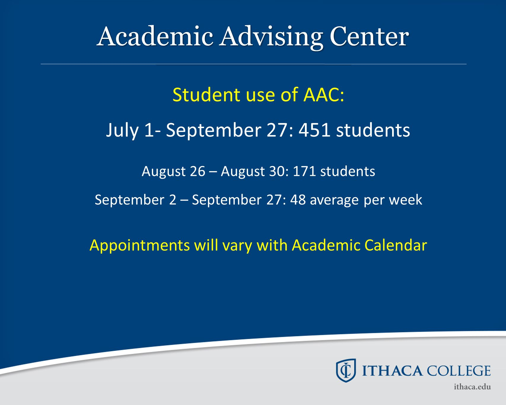 Student use of AAC: July 1- September 27: 451 students August 26 – August 30: 171 students September 2 – September 27: 48 average per week Appointment