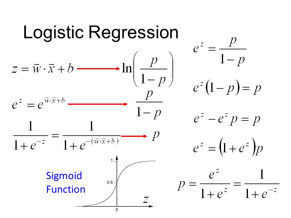 Logistic Regression Sigmoid Function