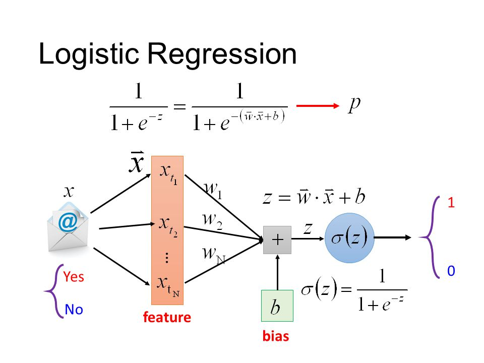 Logistic Regression … bias feature Yes 1 0 No