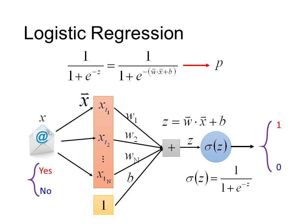 Logistic Regression … 1 0 Yes No
