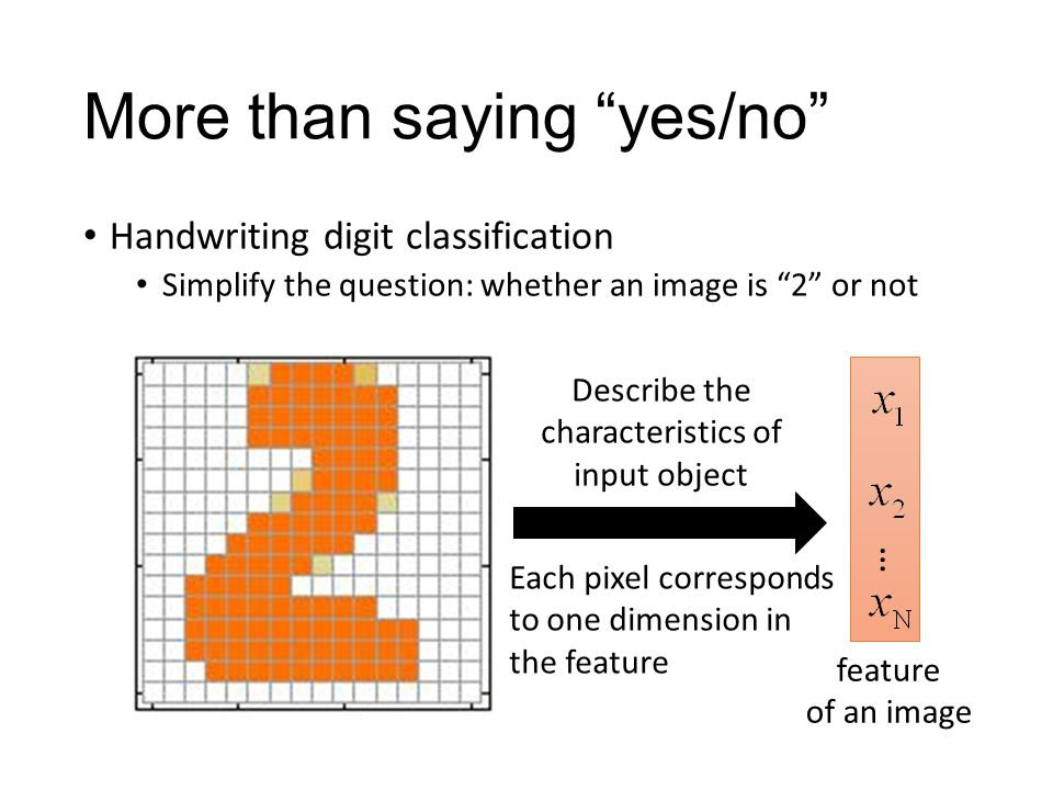"""More than saying """"yes/no"""" Handwriting digit classification Simplify the question: whether an image is """"2"""" or not … feature of an image Each pixel corr"""