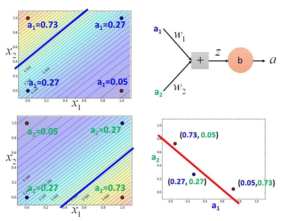b (0.27, 0.27) (0.73, 0.05) (0.05,0.73) a 2 =0.27 a 2 =0.73 a 2 =0.27 a 2 =0.05 a 1 =0.27 a 1 =0.05 a 1 =0.73 a1a1 a2a2 a1a1 a2a2