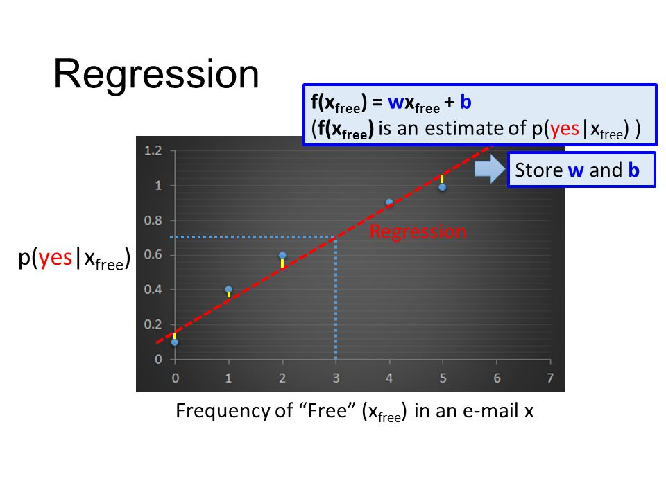 Regression f(x free ) = wx free + b (f(x free ) is an estimate of p(yes|x free ) ) Store w and b Frequency of Free (x free ) in an e-mail x Regression p(yes|x free )