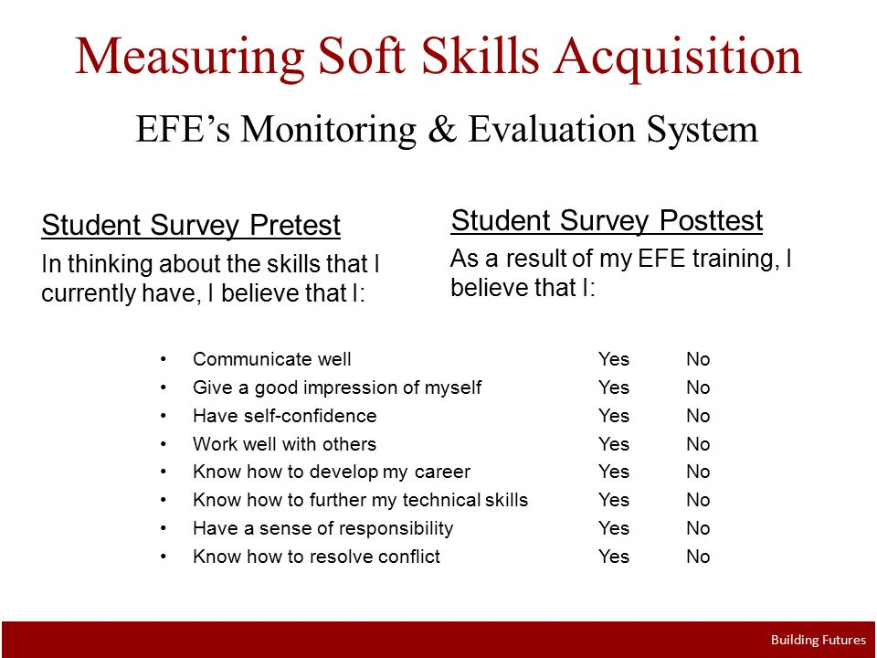 Measuring Soft Skills Acquisition Building Futures EFE's Monitoring & Evaluation System Communicate wellYesNo Give a good impression of myself YesNo Have self-confidenceYesNo Work well with othersYesNo Know how to develop my career YesNo Know how to further my technical skillsYesNo Have a sense of responsibilityYesNo Know how to resolve conflictYesNo Student Survey Posttest As a result of my EFE training, I believe that I: Student Survey Pretest In thinking about the skills that I currently have, I believe that I: