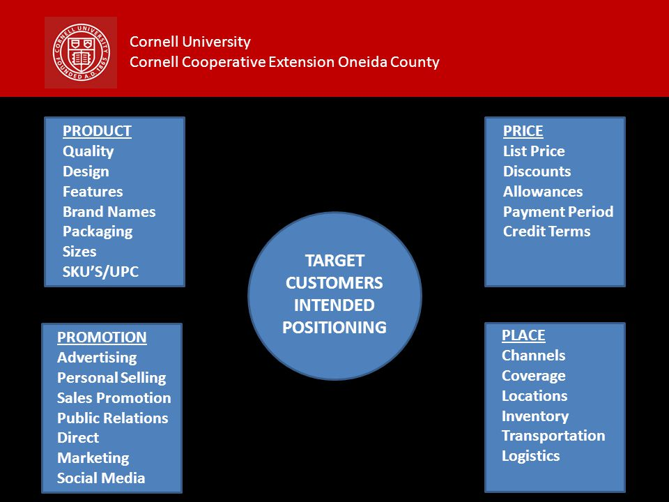 Cornell University Cornell Cooperative Extension Oneida County TARGET CUSTOMERS INTENDED POSITIONING PRODUCT Quality Design Features Brand Names Packa
