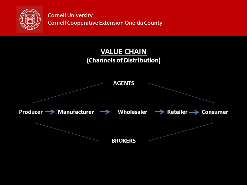 Cornell University Cornell Cooperative Extension Oneida County VALUE CHAIN (Channels of Distribution) Producer ManufacturerWholesalerRetailer Consumer