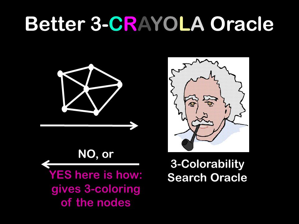 3-Colorability Search Oracle NO, or YES here is how: gives 3-coloring of the nodes Better 3-CRAYOLA Oracle