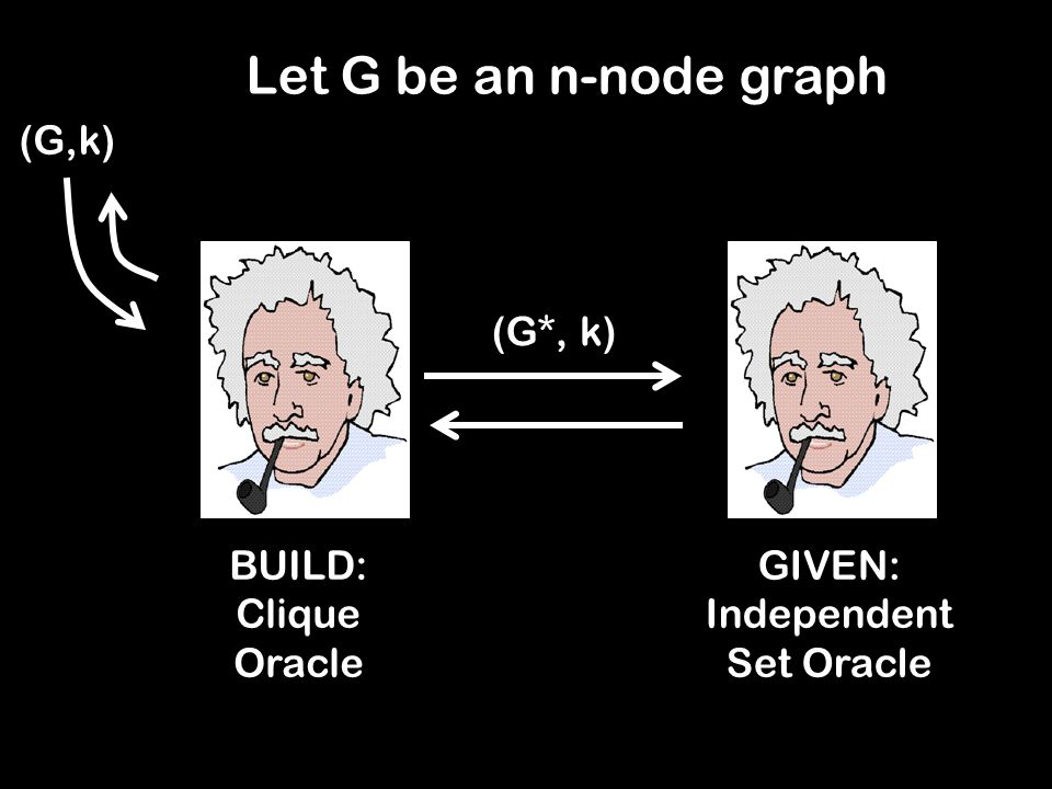 Let G be an n-node graph GIVEN: Independent Set Oracle BUILD: Clique Oracle (G,k) (G*, k)