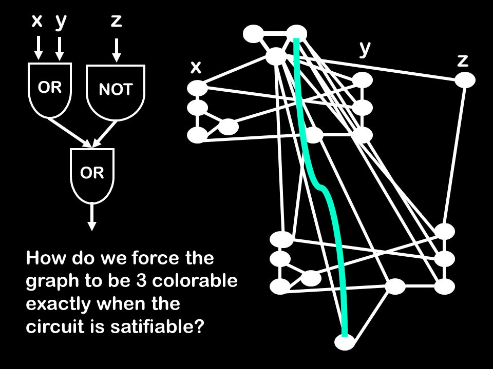 OR NOT xyz x y z How do we force the graph to be 3 colorable exactly when the circuit is satifiable?