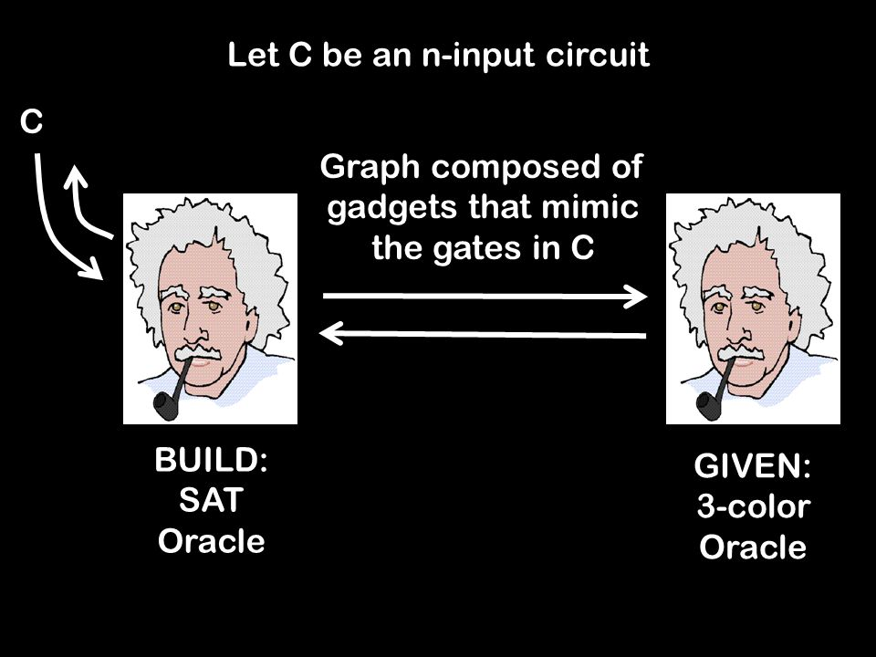 Let C be an n-input circuit GIVEN: 3-color Oracle BUILD: SAT Oracle Graph composed of gadgets that mimic the gates in C C