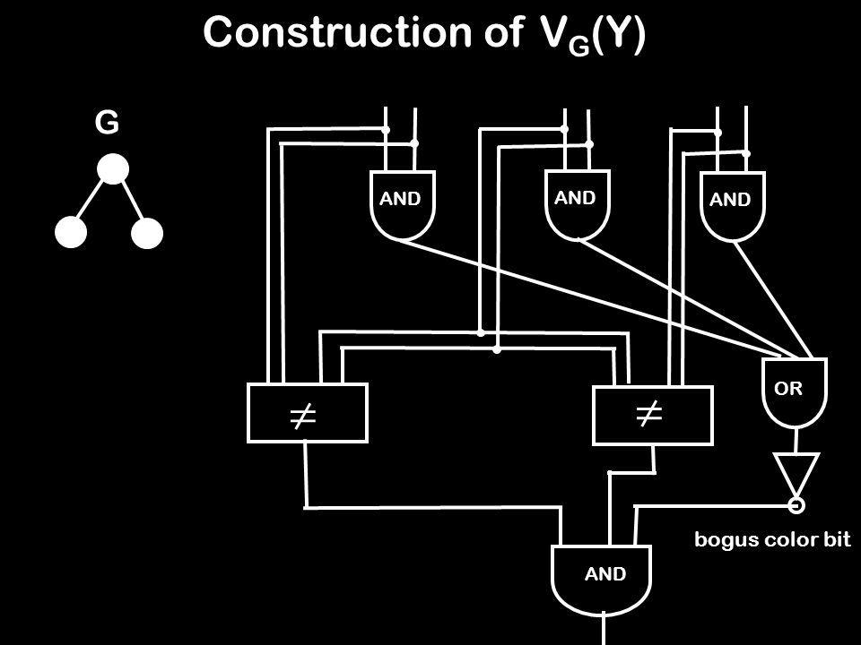 V G (Y) Construction of V G (Y) AND OR G AND ≠ ≠ bogus color bit