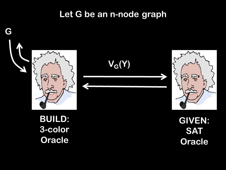 Let G be an n-node graph GIVEN: SAT Oracle BUILD: 3-color Oracle G V G (Y)