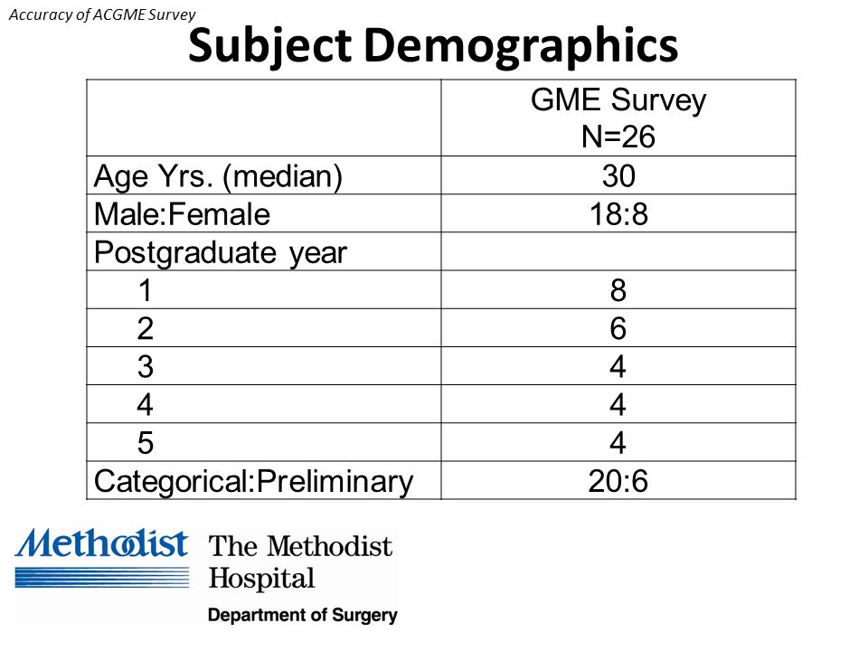 Accuracy of ACGME Survey Subject Demographics GME Survey N=26 Age Yrs.