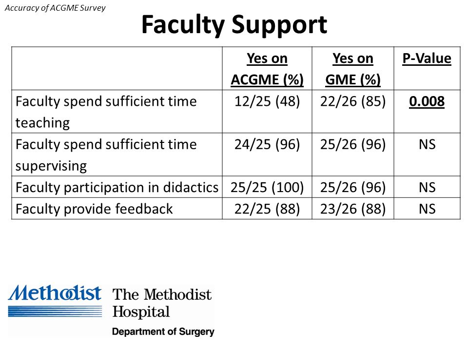 Accuracy of ACGME Survey Faculty Support Yes on ACGME (%) Yes on GME (%) P-Value Faculty spend sufficient time teaching 12/25 (48)22/26 (85)0.008 Faculty spend sufficient time supervising 24/25 (96)25/26 (96)NS Faculty participation in didactics25/25 (100)25/26 (96)NS Faculty provide feedback22/25 (88)23/26 (88)NS