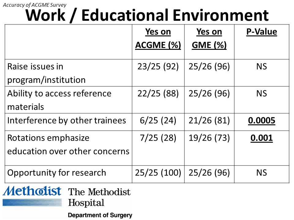 Accuracy of ACGME Survey Work / Educational Environment Yes on ACGME (%) Yes on GME (%) P-Value Raise issues in program/institution 23/25 (92)25/26 (96)NS Ability to access reference materials 22/25 (88)25/26 (96)NS Interference by other trainees6/25 (24)21/26 (81)0.0005 Rotations emphasize education over other concerns 7/25 (28)19/26 (73)0.001 Opportunity for research25/25 (100)25/26 (96)NS